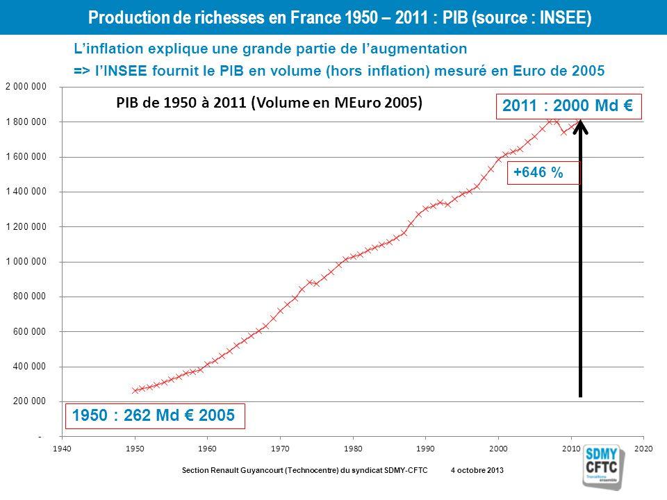Section Renault Guyancourt (Technocentre) du syndicat SDMY-CFTC 4 octobre 2013 Production de richesses en France 1950 – 2011 : PIB (source : INSEE) 19