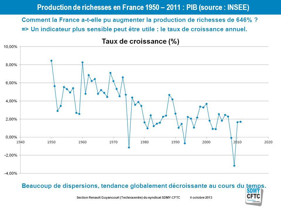 Section Renault Guyancourt (Technocentre) du syndicat SDMY-CFTC 4 octobre 2013 Production de richesses en France 1950 – 2011 : PIB (source : INSEE) Co