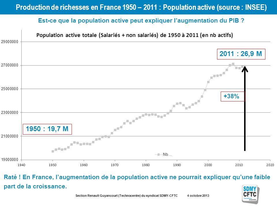 Section Renault Guyancourt (Technocentre) du syndicat SDMY-CFTC 4 octobre 2013 Production de richesses en France 1950 – 2011 : Population active (source : INSEE) 1950 : 19,7 M 2011 : 26,9 M +38% Est-ce que la population active peut expliquer laugmentation du PIB .
