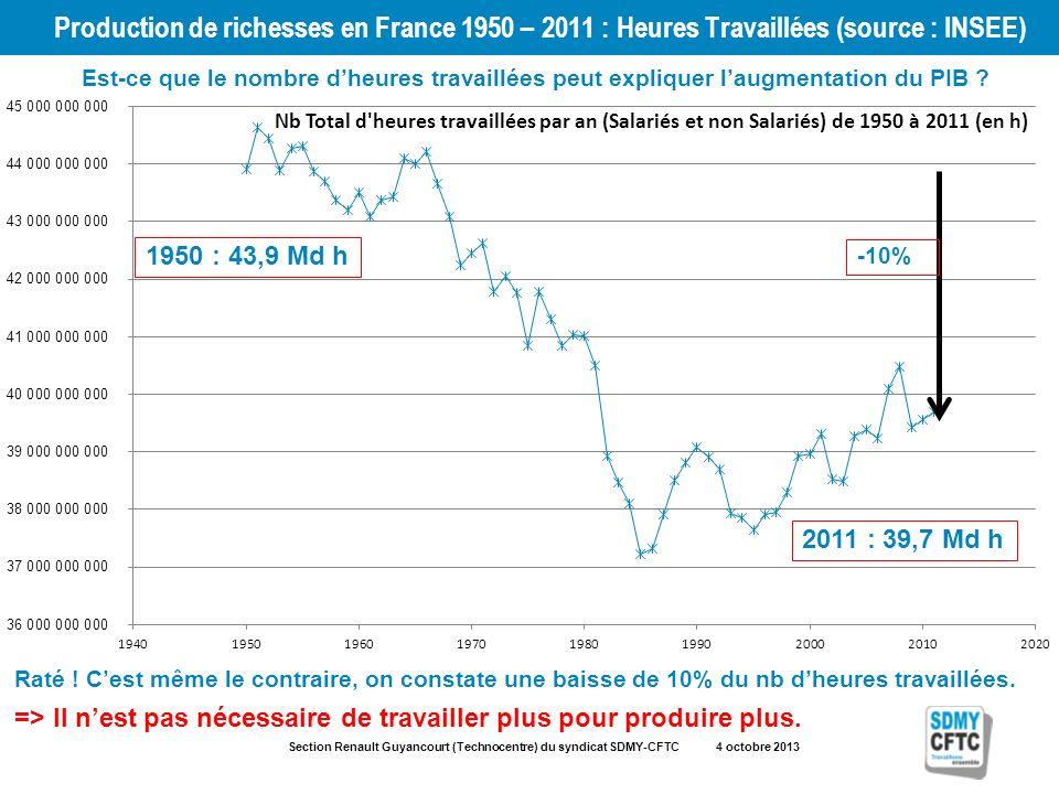 Section Renault Guyancourt (Technocentre) du syndicat SDMY-CFTC 4 octobre 2013 Production de richesses en France 1950 – 2011 : Heures Travaillées (source : INSEE) 1950 : 43,9 Md h 2011 : 39,7 Md h -10% Est-ce que le nombre dheures travaillées peut expliquer laugmentation du PIB .
