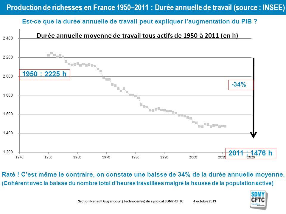 Section Renault Guyancourt (Technocentre) du syndicat SDMY-CFTC 4 octobre 2013 Production de richesses en France 1950–2011 : Durée annuelle de travail (source : INSEE) 1950 : 2225 h 2011 : 1476 h -34% Est-ce que la durée annuelle de travail peut expliquer laugmentation du PIB .