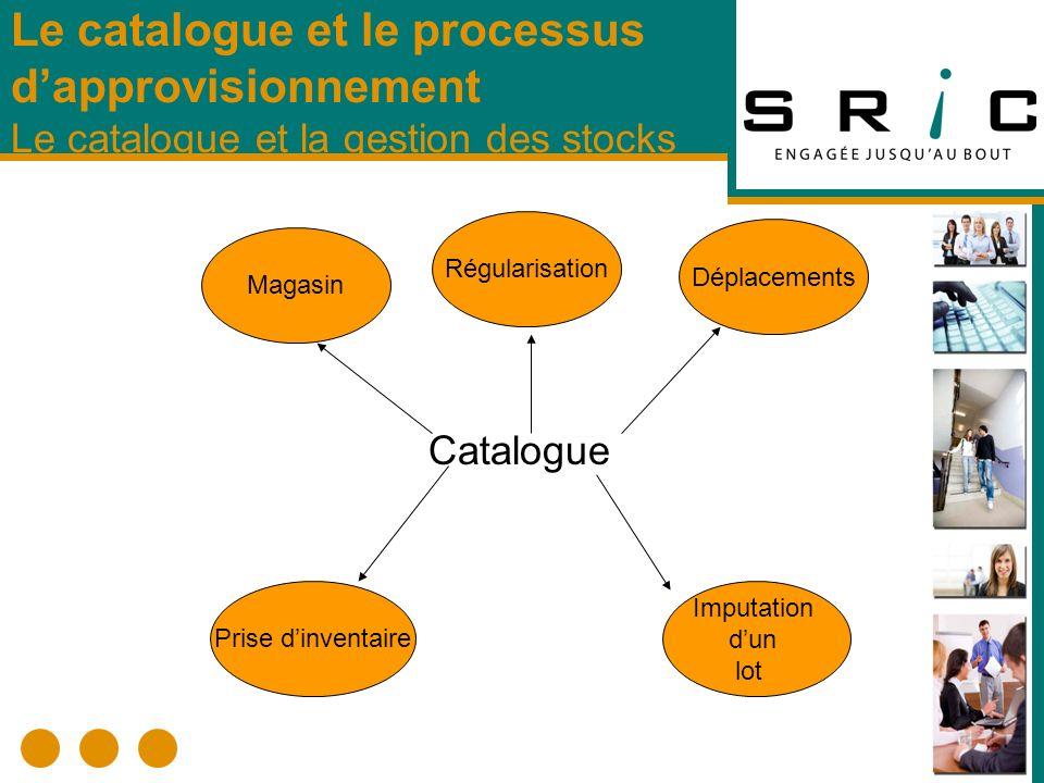 Catalogue Le catalogue et le processus dapprovisionnement Le catalogue et la gestion des stocks Magasin Régularisation Déplacements Prise dinventaire Imputation dun lot