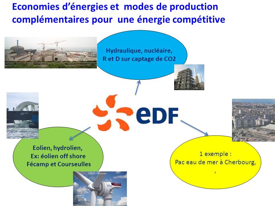Economies dénergies et modes de production complémentaires pour une énergie compétitive Hydraulique, nucléaire, R et D sur captage de CO2 1 exemple : Pac eau de mer à Cherbourg,, Eolien, hydrolien, Ex: éolien off shore Fécamp et Courseulles