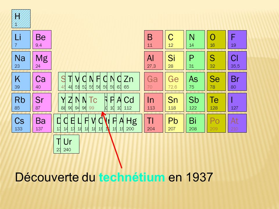 Découverte du technétium en 1937 Sc 45 At 210 Po 209 Li 7 Na 23 K 39 Ca 40 Rb 85 Mg 24 Be 9,4 Sr 87 Al 27,3 Si 28 P 31 S 32 Cl 35,5 B 11 C 12 N 14 O 16 F 19 In 113 Sn 118 Sb 122 Te 128 I 127 Yt 88 Zr 90 Nb 94 Mo 96 Ru 104 Rh 104 Pd 106 Ag 108 Cd 112 Cs 133 Ba 137 Di 138 Ce 140 Er 178 La 180 Fa 182 W 184 Os 195 Ir 197 Pt 198 Au 199 Hg 200 Tl 204 Pb 207 Th 231 Bi 208 Ur 240 Br 80 As 75 Se 78 Ti 48 V 51 Cr 52 Mn 55 Fe 56 Co 59 Ni 59 Cu 63 Zn 65 Ge 72,6 Ga 70 Tc 99 H1H1