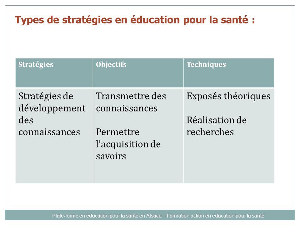 Types de stratégies en éducation pour la santé : StratégiesObjectifsTechniques Stratégies de développement des connaissances Transmettre des connaissances Permettre lacquisition de savoirs Exposés théoriques Réalisation de recherches