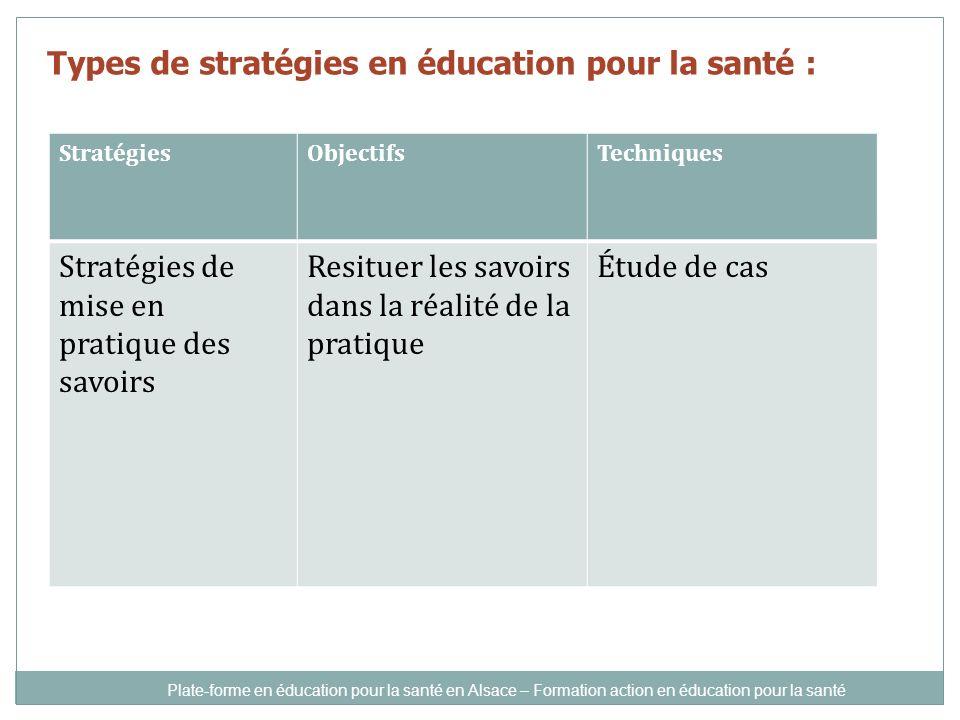 Types de stratégies en éducation pour la santé : StratégiesObjectifsTechniques Stratégies de mise en pratique des savoirs Resituer les savoirs dans la réalité de la pratique Étude de cas