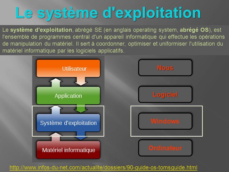 Le système d'exploitation Le système d'exploitation, abrégé SE (en anglais operating system, abrégé OS), est l'ensemble de programmes central d'un app