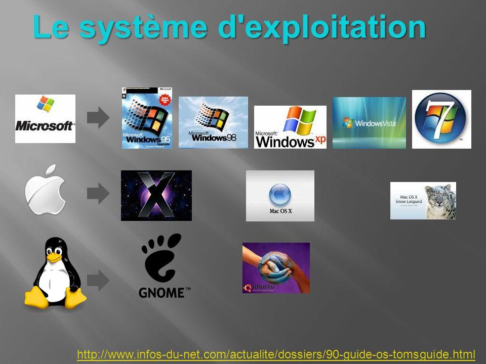 Le système d'exploitation http://www.infos-du-net.com/actualite/dossiers/90-guide-os-tomsguide.html