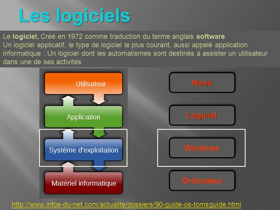 Les logiciels Le logiciel, Créé en 1972 comme traduction du terme anglais software Un logiciel applicatif, le type de logiciel le plus courant, aussi