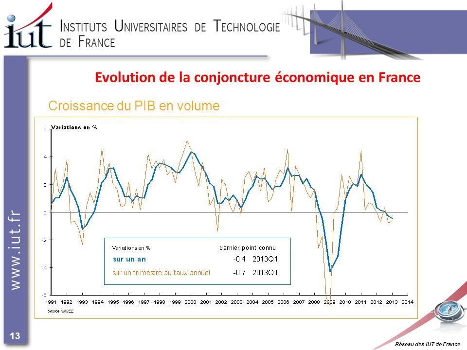 Réseau des IUT de France 13 Evolution de la conjoncture économique en France Croissance du PIB en volume