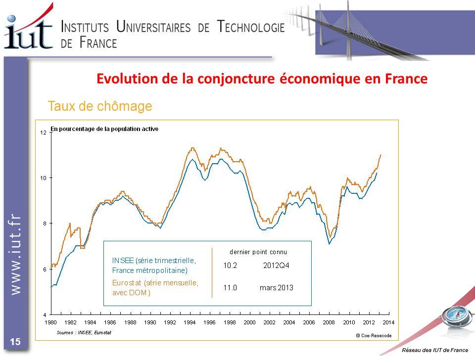 Réseau des IUT de France 15 Evolution de la conjoncture économique en France Taux de chômage
