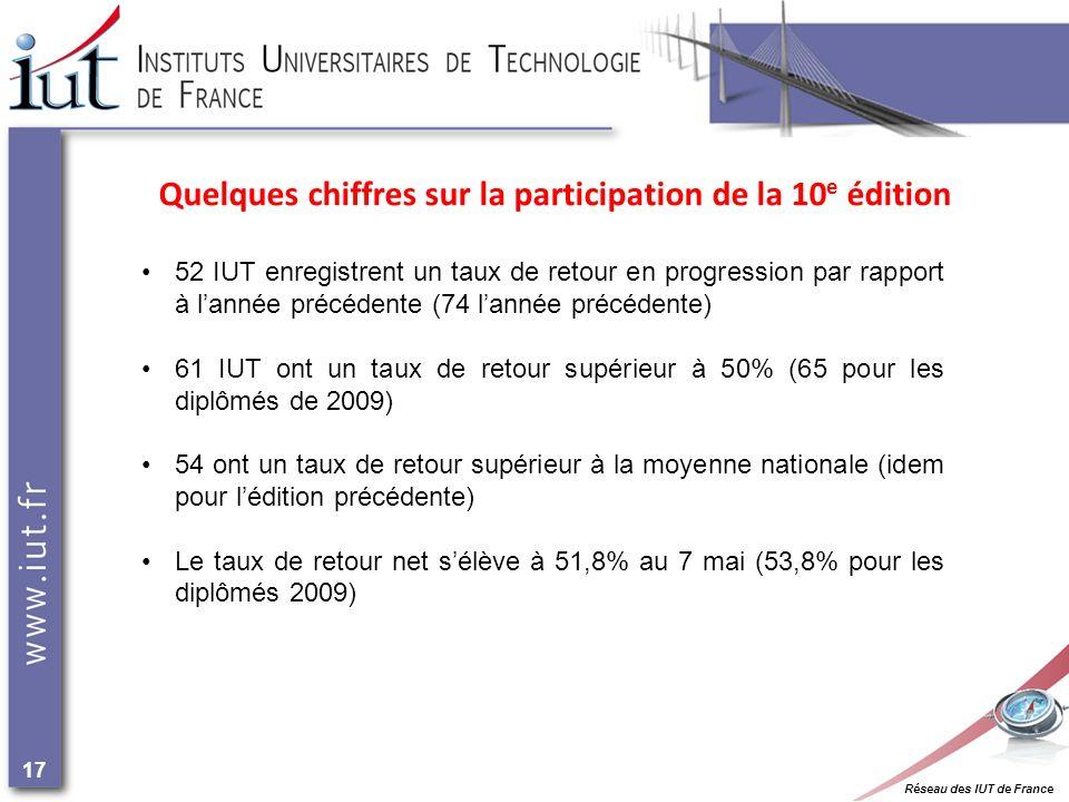 Réseau des IUT de France 17 52 IUT enregistrent un taux de retour en progression par rapport à lannée précédente (74 lannée précédente) 61 IUT ont un taux de retour supérieur à 50% (65 pour les diplômés de 2009) 54 ont un taux de retour supérieur à la moyenne nationale (idem pour lédition précédente) Le taux de retour net sélève à 51,8% au 7 mai (53,8% pour les diplômés 2009) Quelques chiffres sur la participation de la 10 e édition
