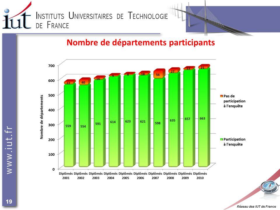 Réseau des IUT de France 19 Nombre de départements participants
