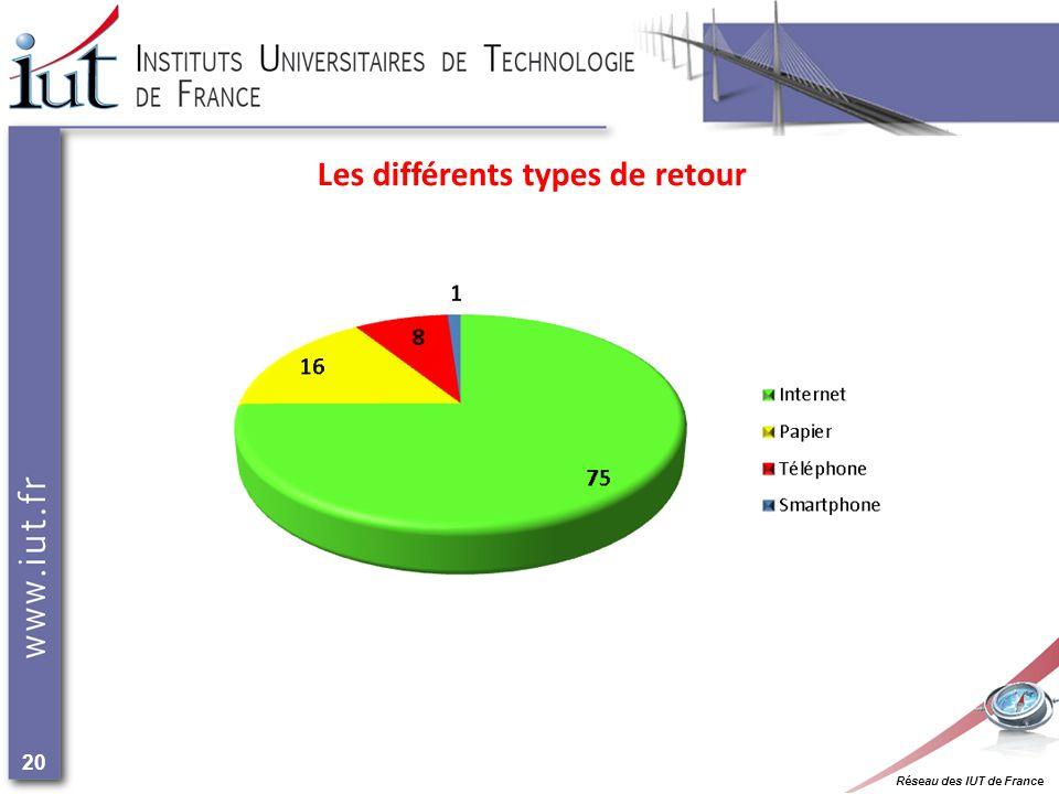 Réseau des IUT de France 20 Les différents types de retour