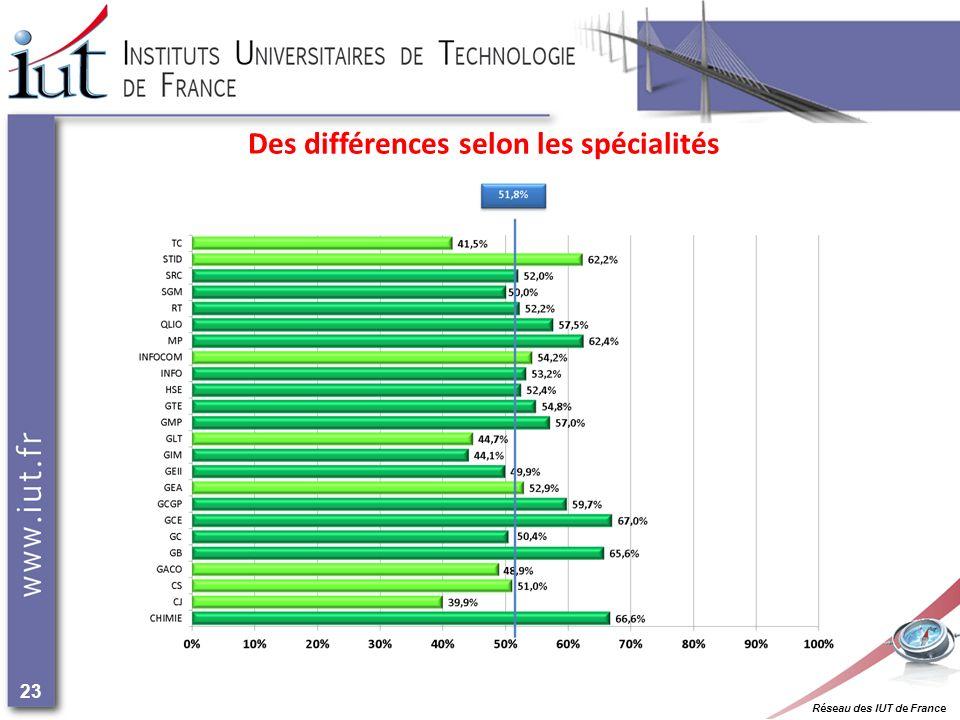 Réseau des IUT de France 23 Des différences selon les spécialités