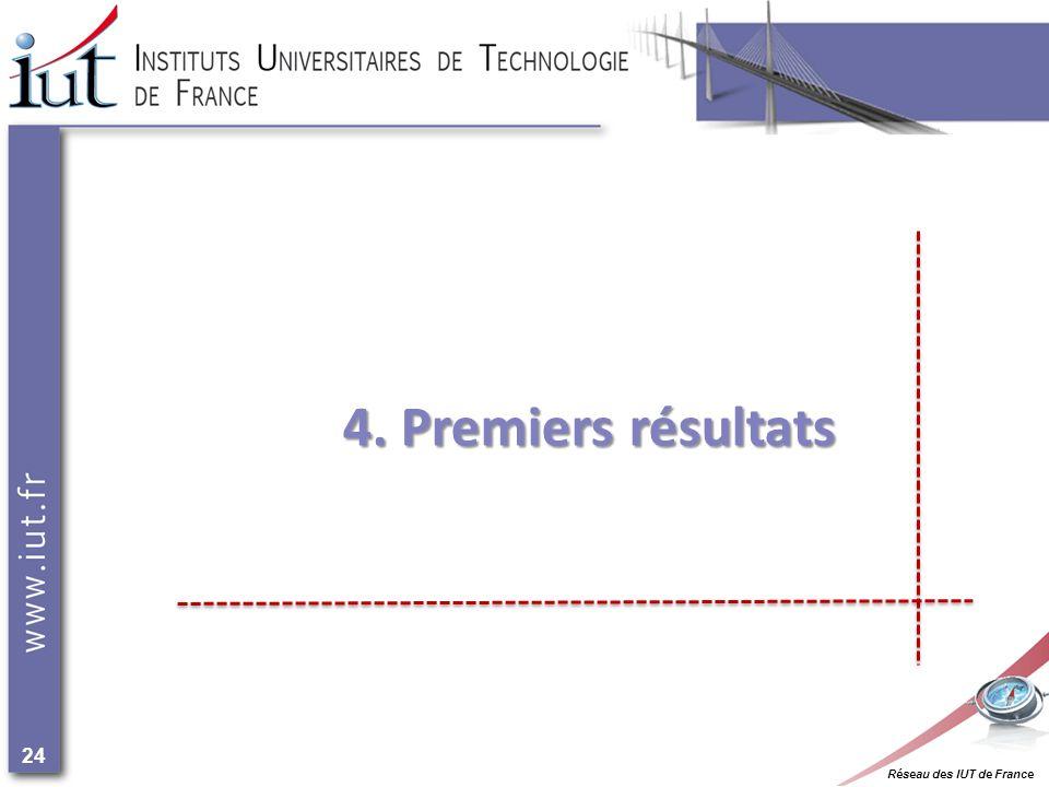 Réseau des IUT de France 24 4. Premiers résultats