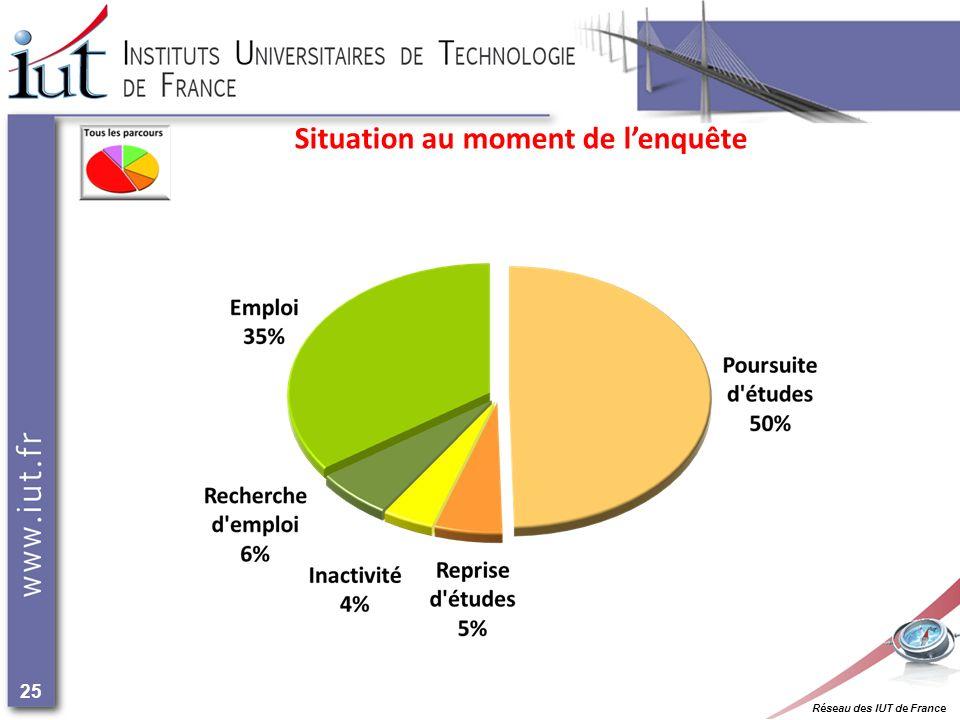 Réseau des IUT de France 25 Situation au moment de lenquête