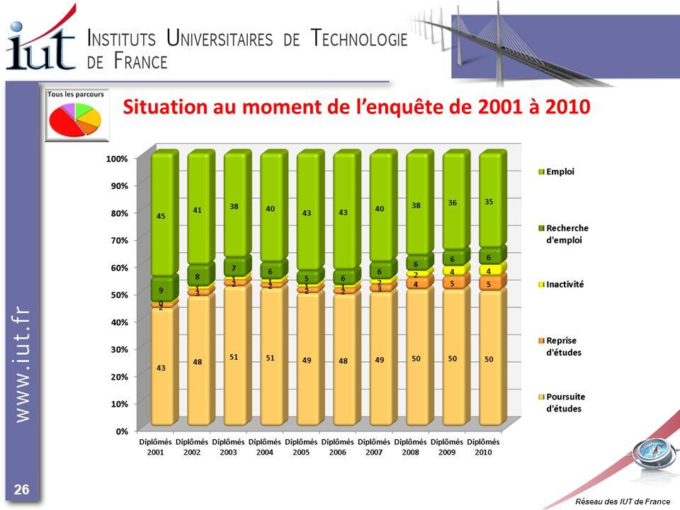 Réseau des IUT de France 26 Situation au moment de lenquête de 2001 à 2010