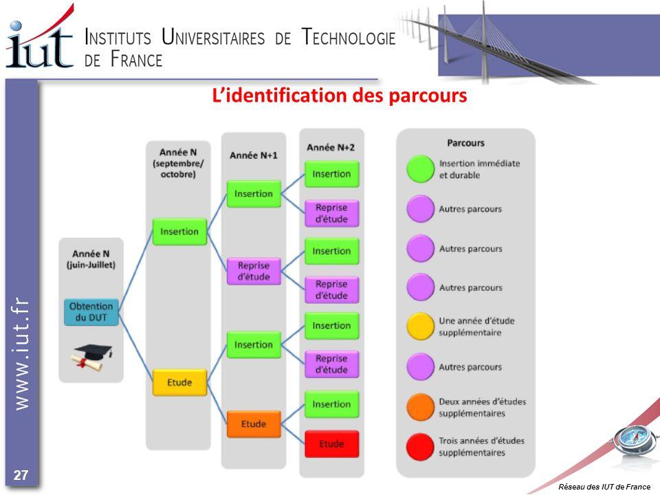 Réseau des IUT de France 27 Lidentification des parcours