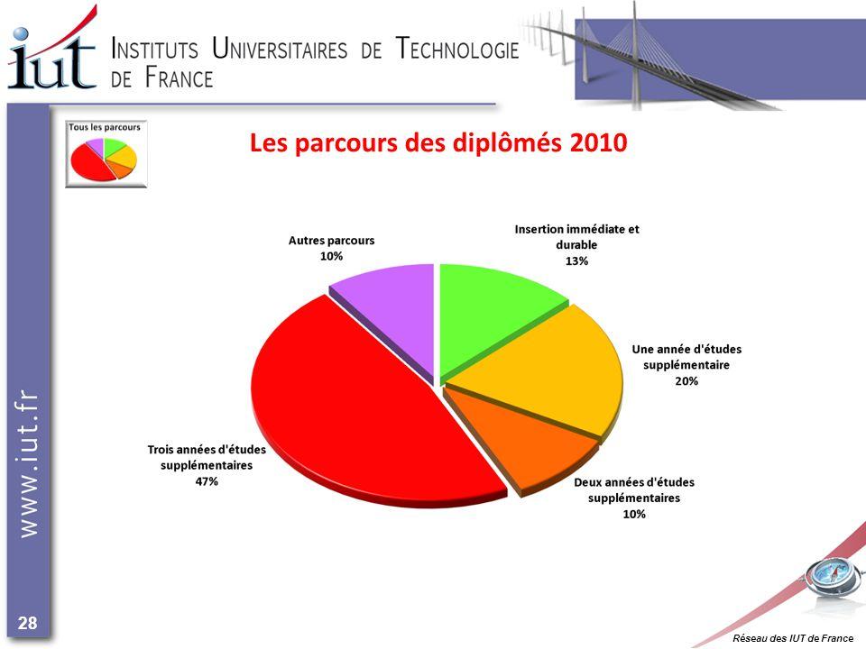 Réseau des IUT de France 28 Les parcours des diplômés 2010