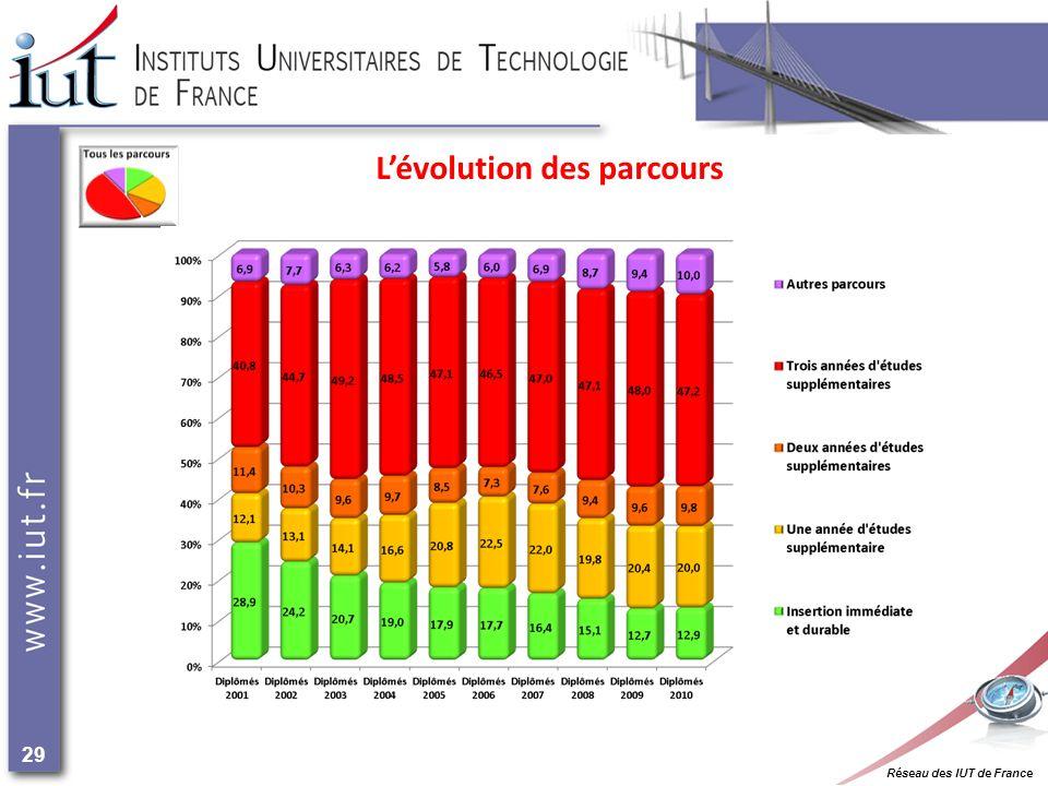 Réseau des IUT de France 29 Lévolution des parcours