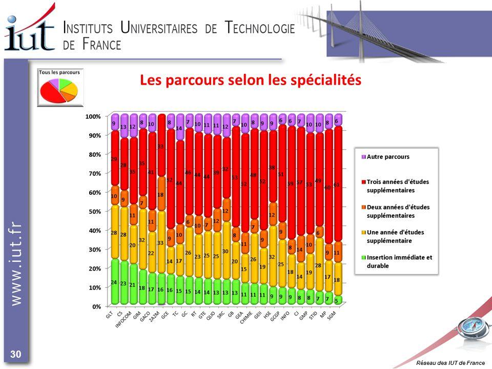 Réseau des IUT de France 30 Les parcours selon les spécialités