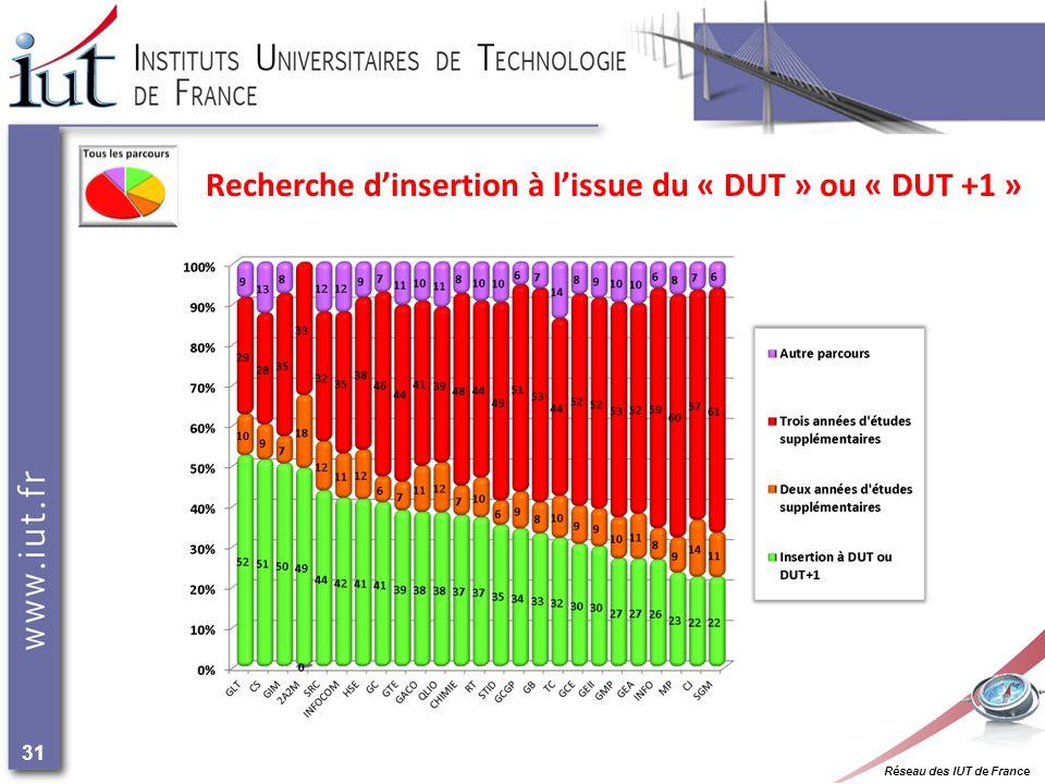Réseau des IUT de France 31 Recherche dinsertion à lissue du « DUT » ou « DUT +1 »