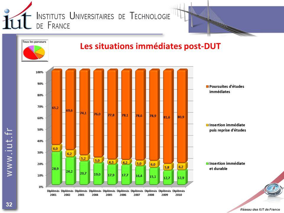 Réseau des IUT de France 32 Les situations immédiates post-DUT