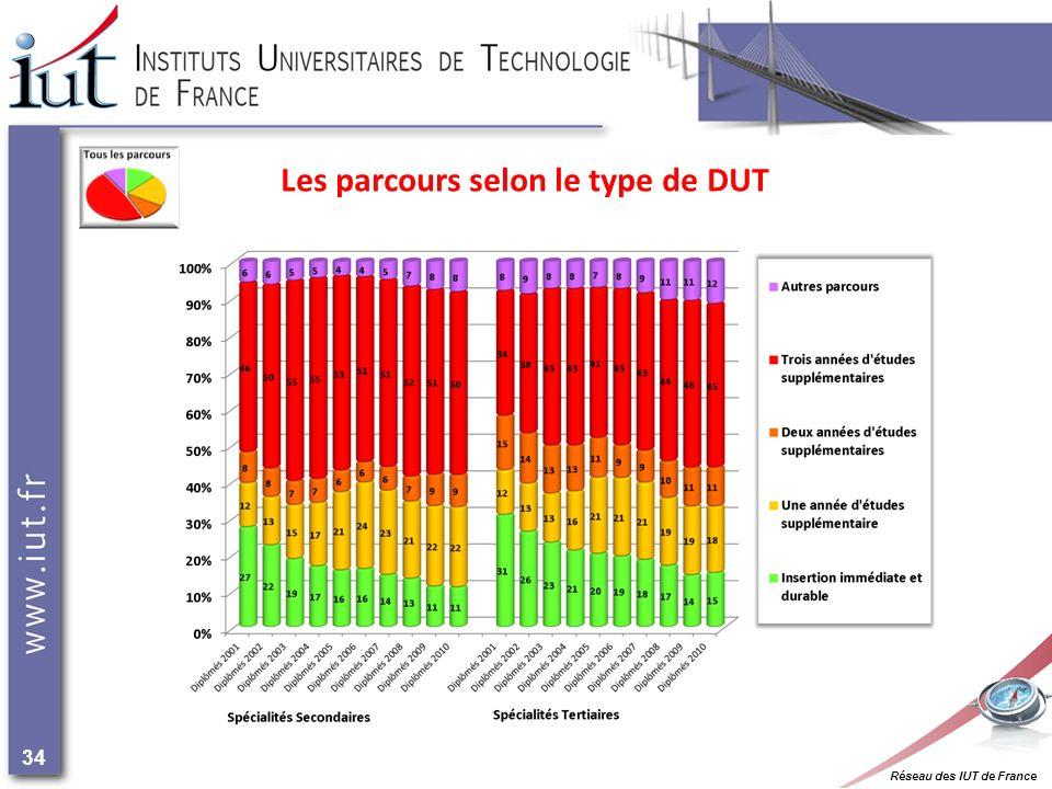 Réseau des IUT de France 34 Les parcours selon le type de DUT