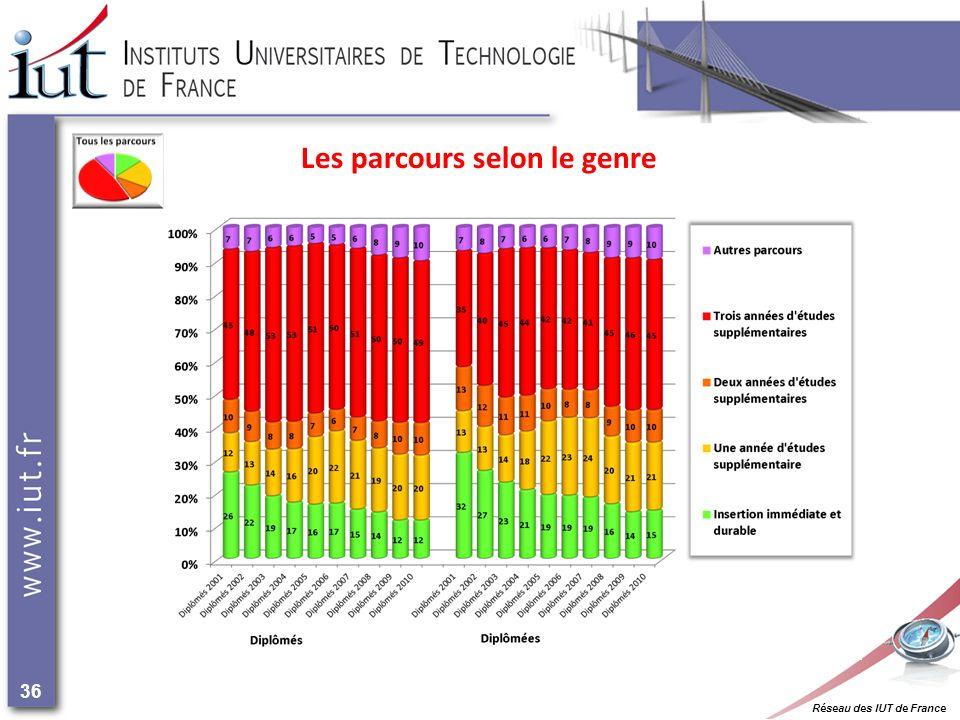 Réseau des IUT de France 36 Les parcours selon le genre