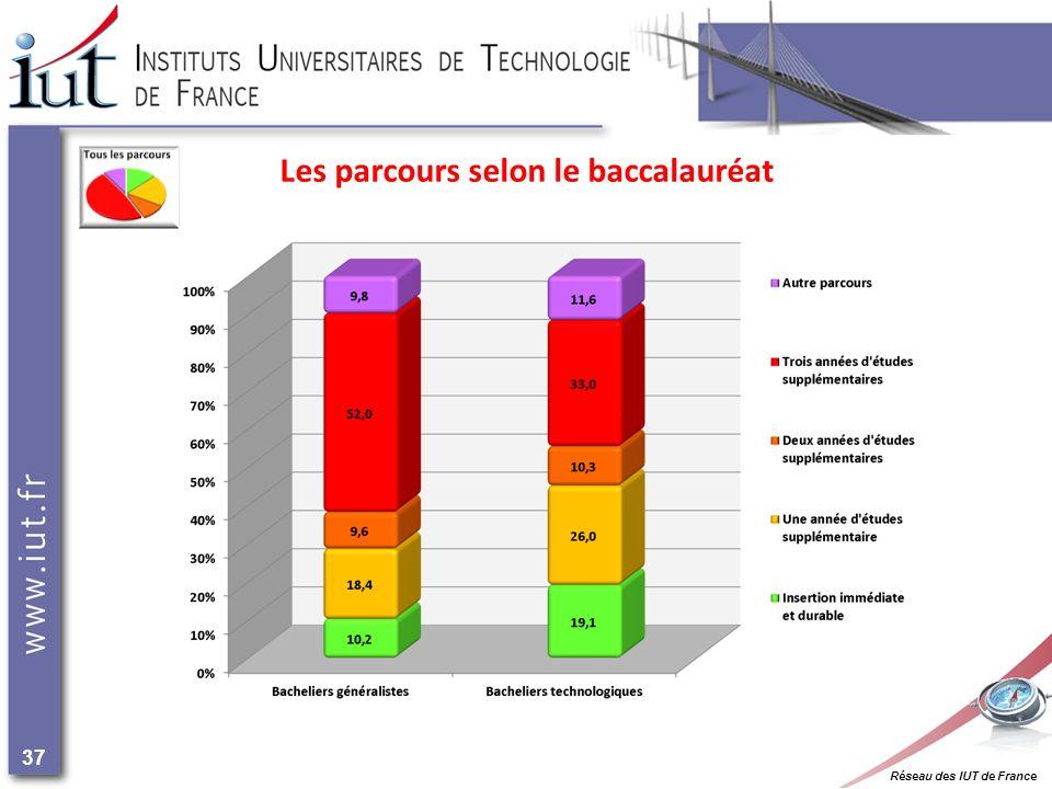 Réseau des IUT de France 37 Les parcours selon le baccalauréat