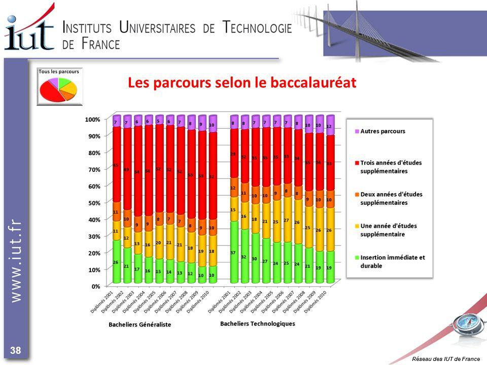 Réseau des IUT de France 38 Les parcours selon le baccalauréat