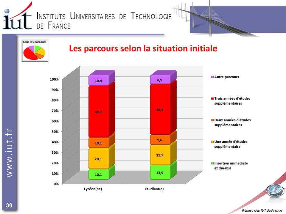 Réseau des IUT de France 39 Les parcours selon la situation initiale