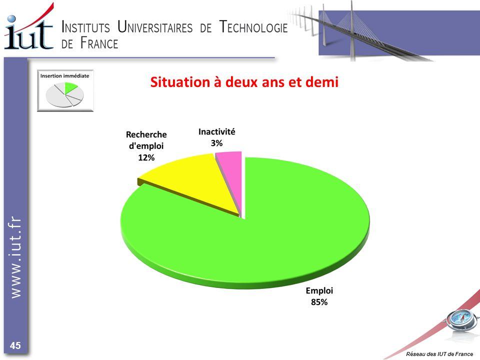 Réseau des IUT de France 45 Situation à deux ans et demi