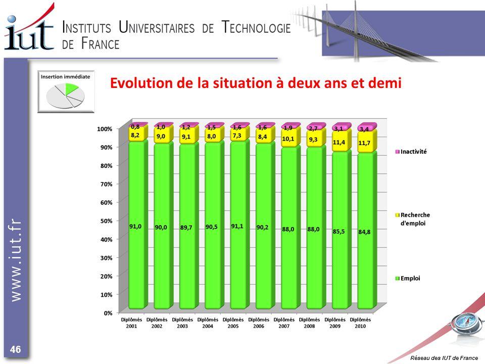 Réseau des IUT de France 46 Evolution de la situation à deux ans et demi