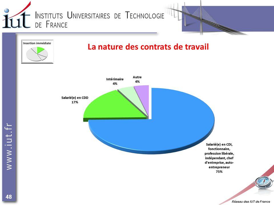 Réseau des IUT de France 48 La nature des contrats de travail