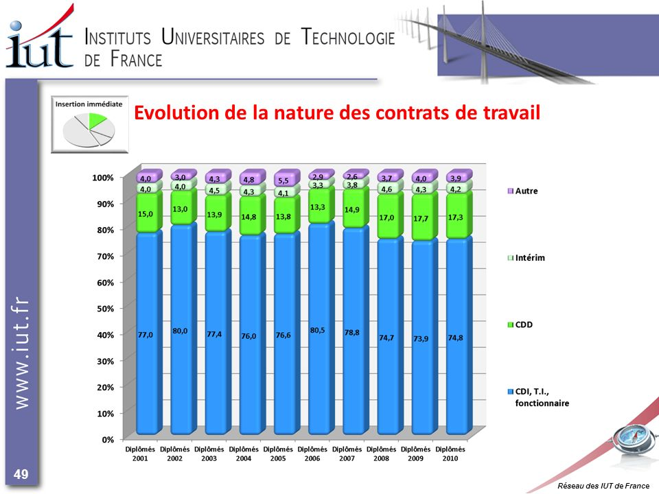 Réseau des IUT de France 49 Evolution de la nature des contrats de travail