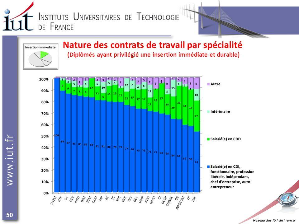 Réseau des IUT de France 50 Nature des contrats de travail par spécialité (Diplômés ayant privilégié une insertion immédiate et durable)