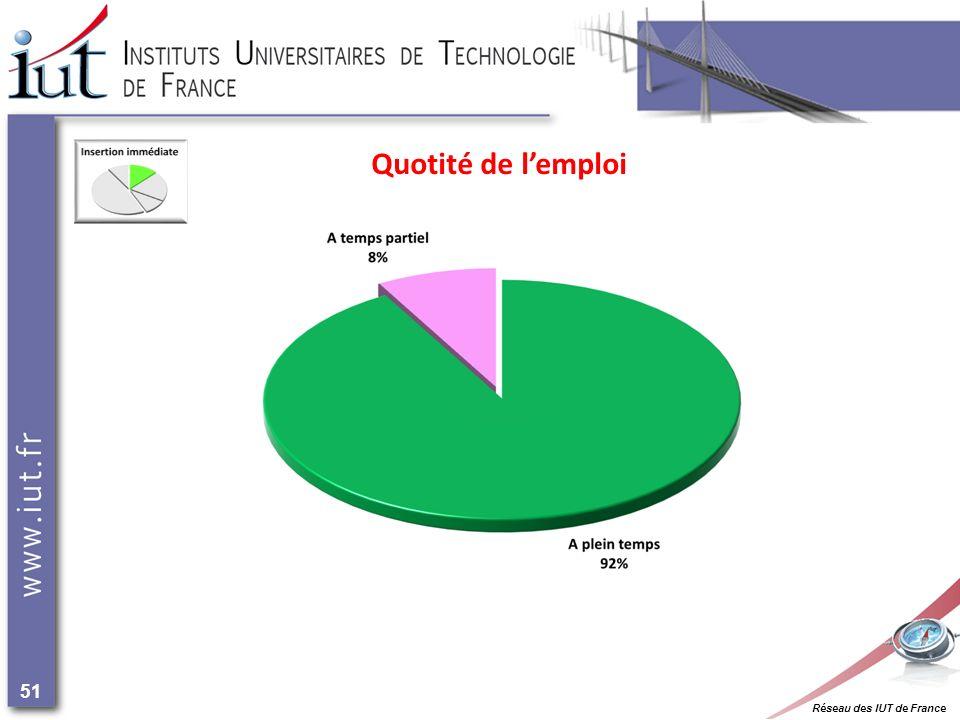 Réseau des IUT de France 51 Quotité de lemploi