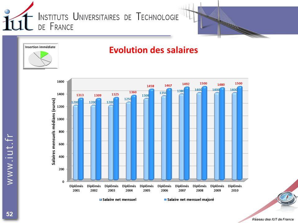 Réseau des IUT de France 52 Evolution des salaires
