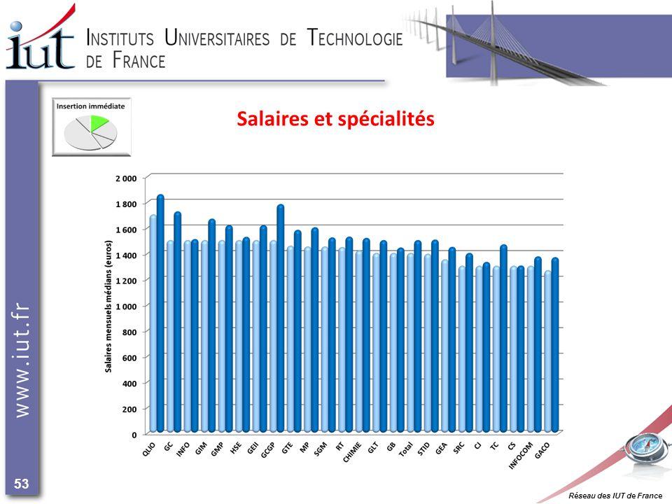 Réseau des IUT de France 53 Salaires et spécialités