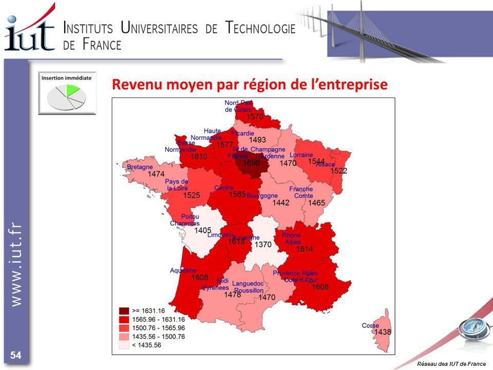 Réseau des IUT de France 54 Revenu moyen par région de lentreprise