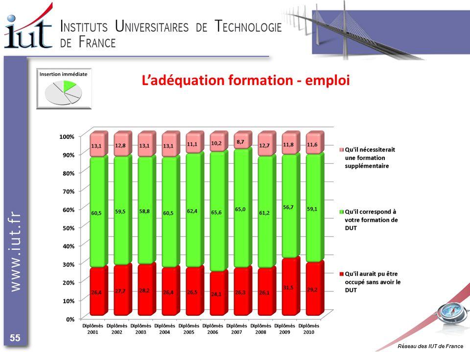 Réseau des IUT de France 55 Ladéquation formation - emploi