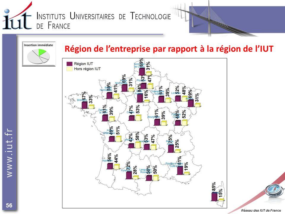 Réseau des IUT de France 56 Région de lentreprise par rapport à la région de lIUT