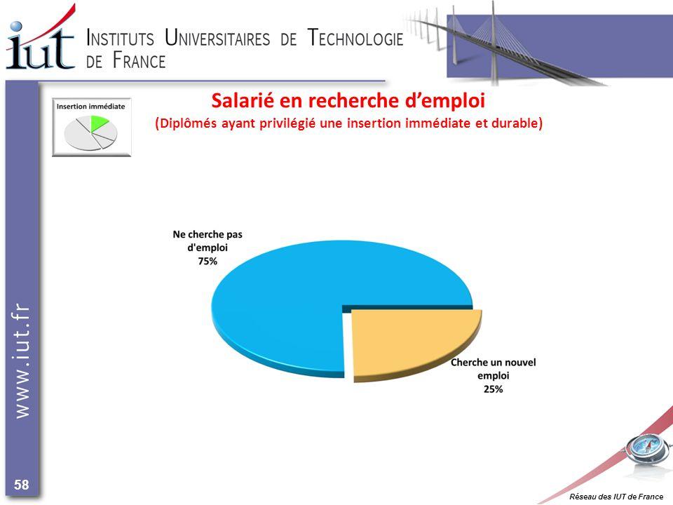 Réseau des IUT de France 58 Salarié en recherche demploi (Diplômés ayant privilégié une insertion immédiate et durable)