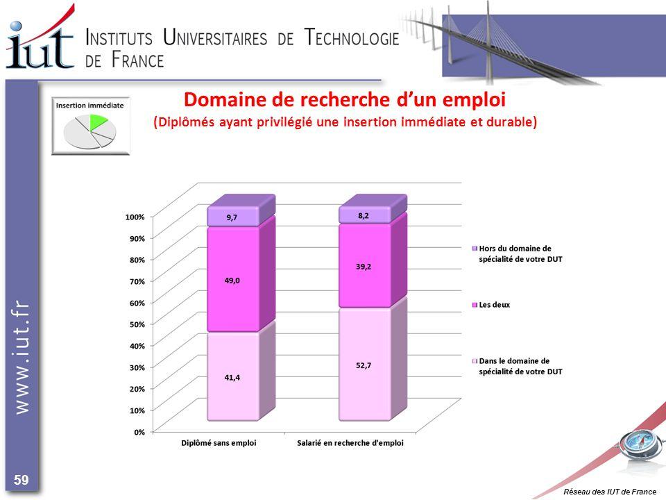Réseau des IUT de France 59 Domaine de recherche dun emploi (Diplômés ayant privilégié une insertion immédiate et durable)