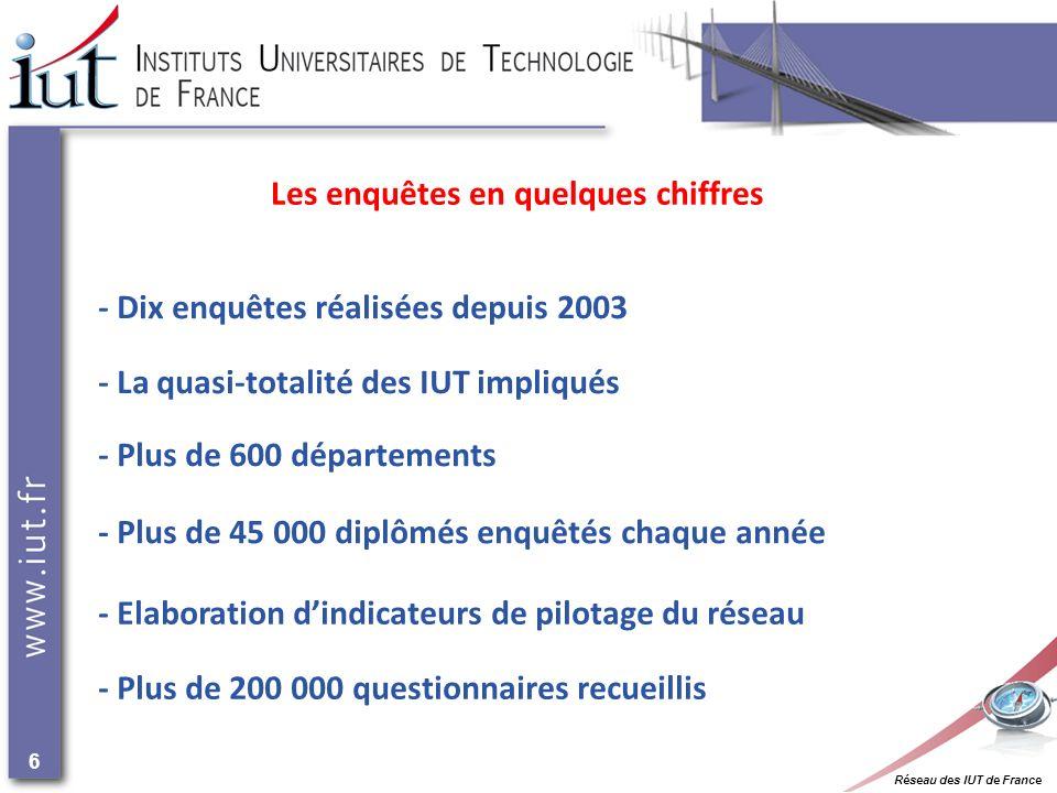 Réseau des IUT de France 6 Les enquêtes en quelques chiffres - Plus de 600 départements - La quasi-totalité des IUT impliqués - Plus de 45 000 diplômés enquêtés chaque année - Elaboration dindicateurs de pilotage du réseau - Dix enquêtes réalisées depuis 2003 - Plus de 200 000 questionnaires recueillis