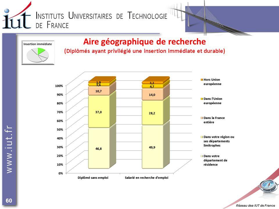 Réseau des IUT de France 60 Aire géographique de recherche (Diplômés ayant privilégié une insertion immédiate et durable)