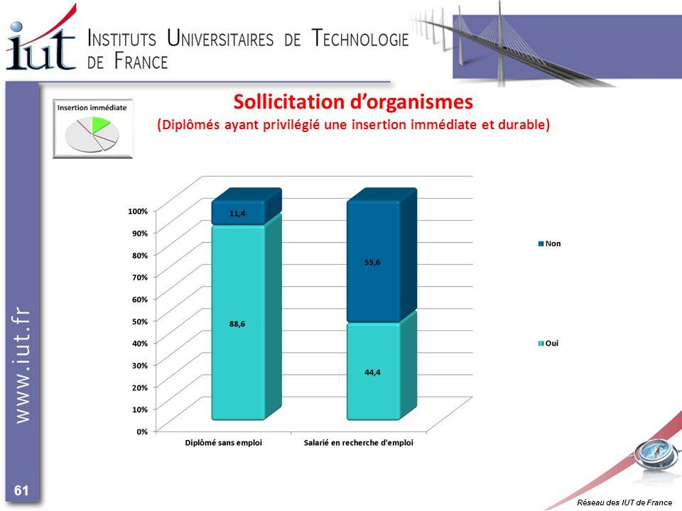 Réseau des IUT de France 61 Sollicitation dorganismes (Diplômés ayant privilégié une insertion immédiate et durable)