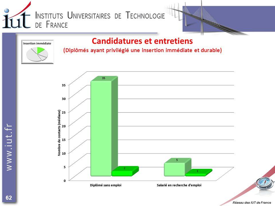 Réseau des IUT de France 62 Candidatures et entretiens (Diplômés ayant privilégié une insertion immédiate et durable)